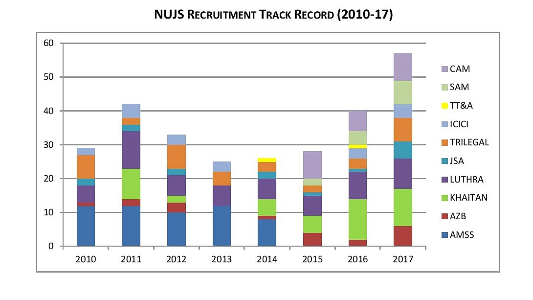 NUJS Placements Graph 3